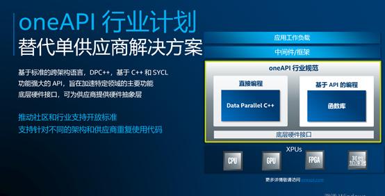 英特尔用oneAPI软件策略,面对异构挑战