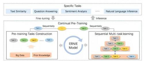 百度ERNIN获国际权威数据集GLUE最高分 《麻省理工科技评论》点赞