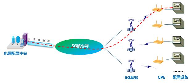 大唐移动5G智能电网端到端切片解决方案