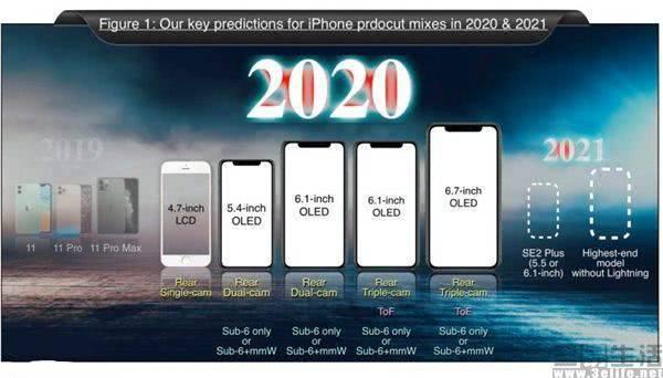 苹果A14信息曝光,新款iPhone将支持5G网络