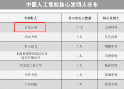 中国AI专利实力哪家强?百度果然稳坐大BOSS!