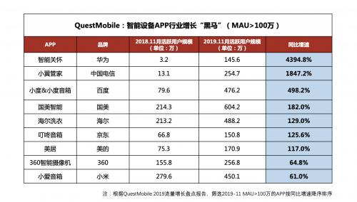 互联网流量增长下一站:小度领跑智能音箱类APP