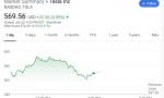 特斯拉市值突破1000亿美元 成为市值第二大车企