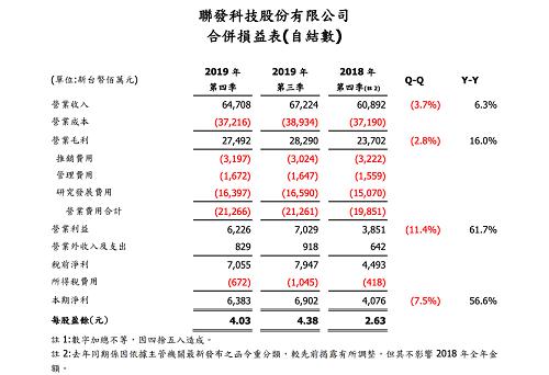 联发科2019年财报出炉,5G等多元业务结构稳定增长