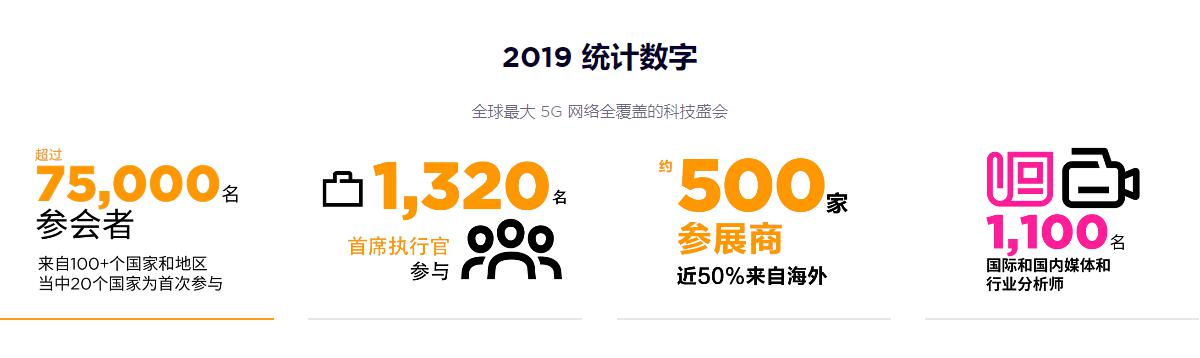 憾别巴塞罗那:MWC上海2020价值更加凸显