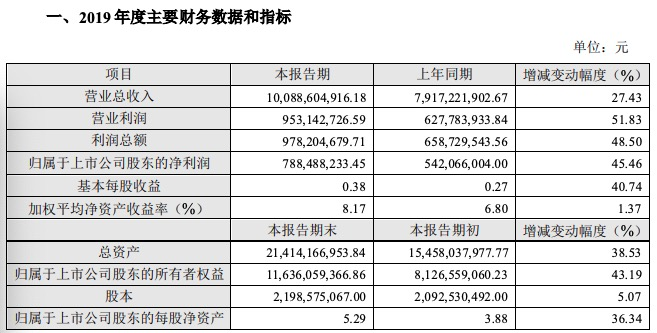 科大讯飞2019年营收超百亿元 净利润7.88亿元