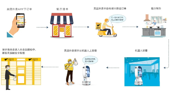 擎朗送餐机器人无接触配送 助力餐饮行业自救之路