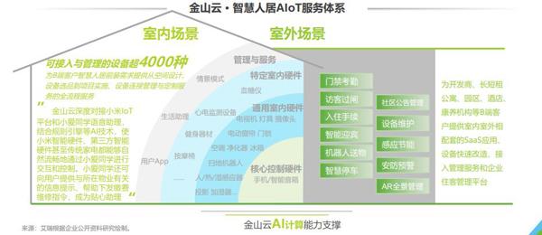 """金山云联合艾瑞咨询发布AIoT白皮书 千亿市场将现""""巨头"""""""