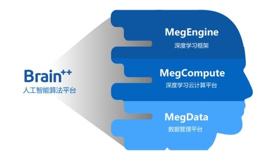 AI成国际竞争重要突破点 旷视科技等中国企业异军突起