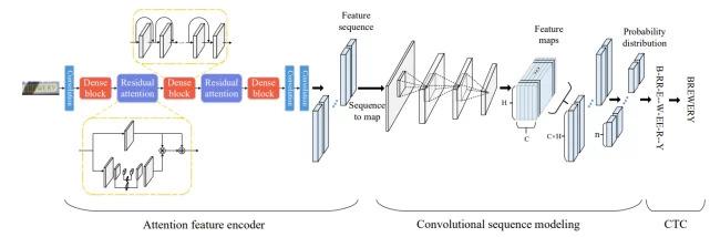 复杂场景下的OCR如何实现——深度学习算法综述