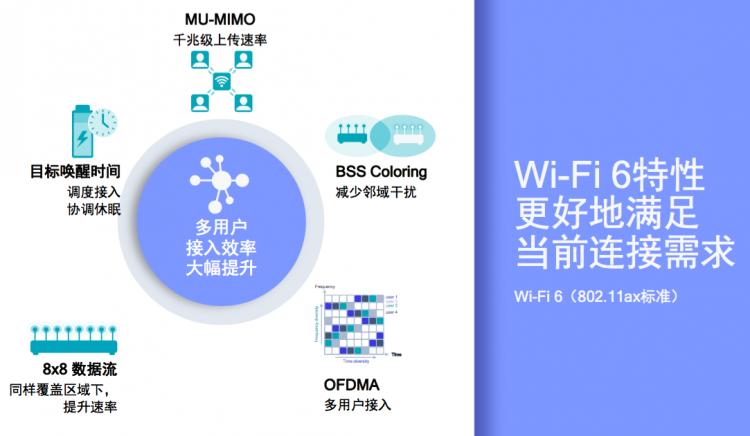 """Wi-Fi进入新纪元 高通布局""""端到端""""引领行业向Wi-Fi 6迈进"""