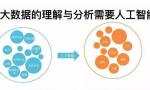 大数据与人工智能的区别以及二者之间的联系