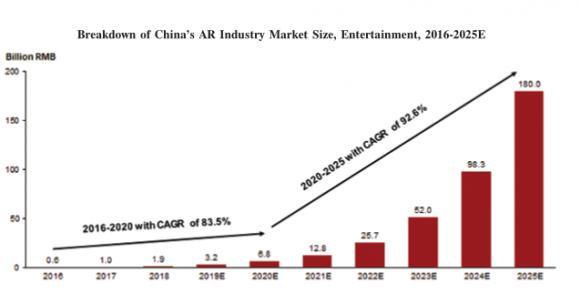 WiMi微美云息美国IPO上市,中国5G全息AI视觉前景广泛