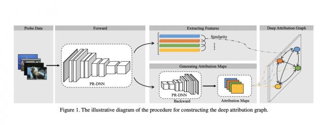 """阿里、浙大联合推出迁移学习模型「DEPARA」入选CVPR 2020:可将单个AI模型训练从""""月""""缩短至""""天"""""""