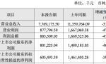 长飞发布2019年度业绩快报:营收77.69亿净利润8亿