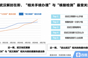 """百度搜索大数据:武汉解封,湖北省内""""回武汉""""复工步伐加快"""