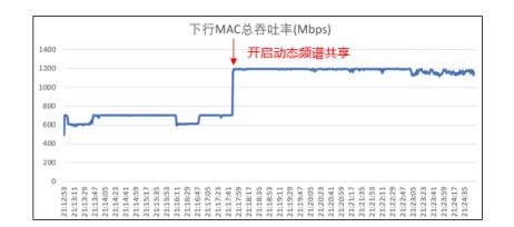 中国移动温州分公司携手华为,创新打造EasyMarco3.0动态频谱共享杆站