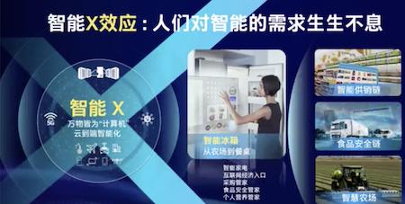 """英特尔的""""智能X效应""""思想,从一台冰箱说起"""