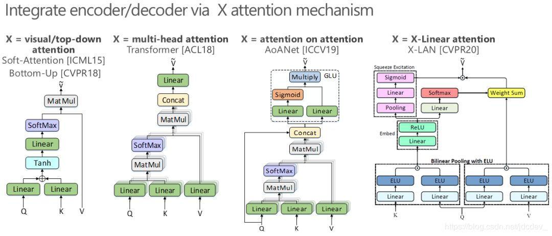 CVPR 2020   京东AI研究院对视觉与语言的思考:从自洽、交互到共生