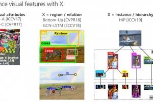 CVPR 2020 | 京东AI研究院对视觉与语言的思考:从自洽、交互到共生