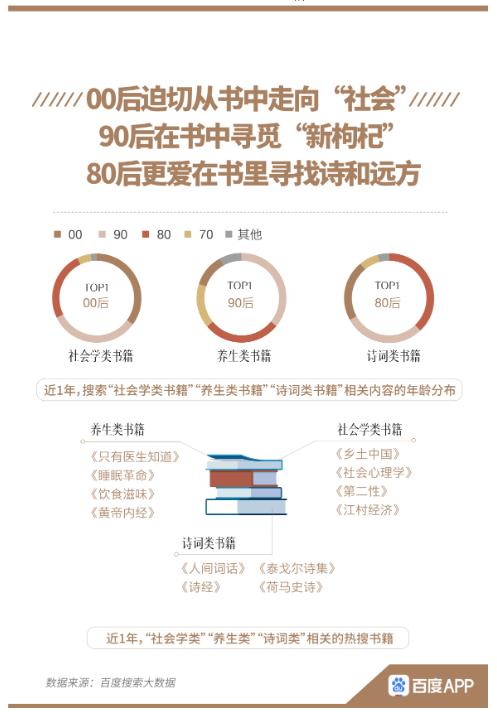 百度全民读书搜索大数据报告:人在家心在远方,疫情推动旅游书籍热度涨5倍