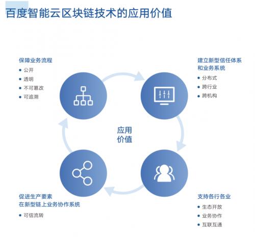 加速中国产业智能化升级,百度智能云这样布局区块链