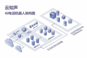 """云知声携手民生银行信用卡中心打造""""智能客户联络体系"""""""