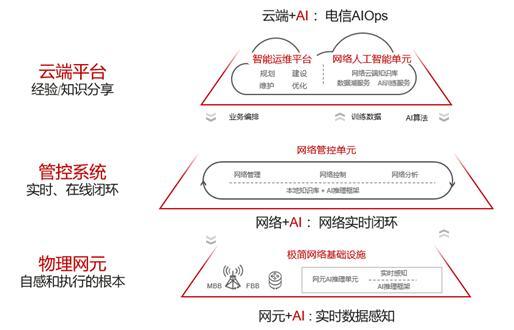 华为发布《自动驾驶网络解决方案白皮书》,携手业界加速网络智能升级