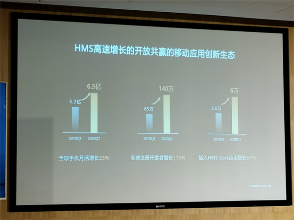 华为:HMS将成全球最受欢迎生态系统 紧跟安卓、iOS跻身全球前三