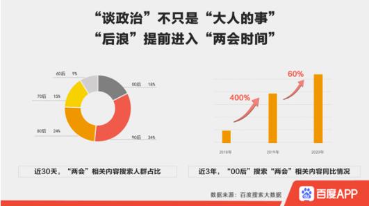 """百度搜索大数据看两会:中小企业盼""""输血"""",""""纾困举措""""搜索热度上涨42%"""