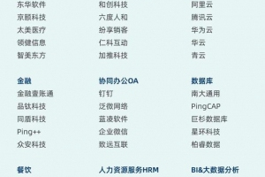 新炬网络入选CB Insights中国企业服务竞争力榜单