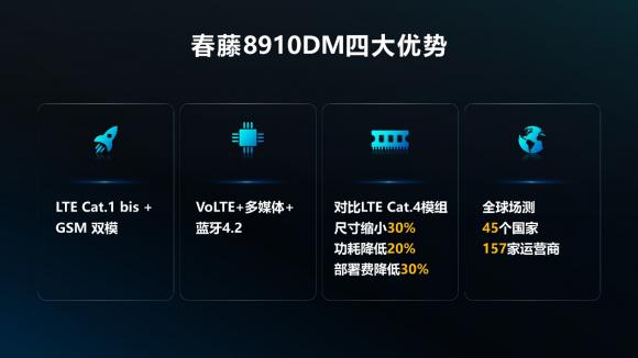 重磅!中国联通雁飞Cat.1模组发布 内置展锐春藤国产芯