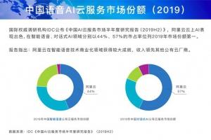 国际研究机构:阿里巴巴语音AI中国第一
