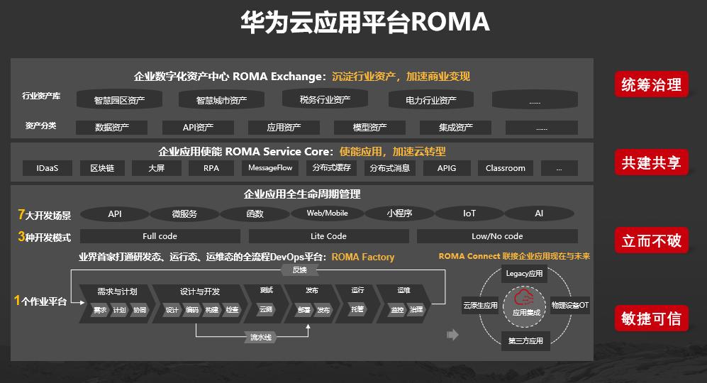 华为云应用平台ROMA发布,使能政企数字化高效创新