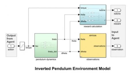 复杂应用中运用人工智能核心 强化学习