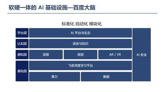百度CTO王海峰全球人工智能技术大会演讲:AI新基建加速产业智能化