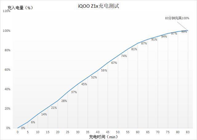 iQOO Z1x深度体验,续航、刷新率皆一流,越了解越喜欢