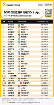 QM公布2020半年大报告 美颜相机荣膺TOP30赛道用户规模NO.1App