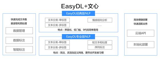百度EasyDL全新升级,文心(ERNIE)3项能力助力快速定制企业级NLP模型