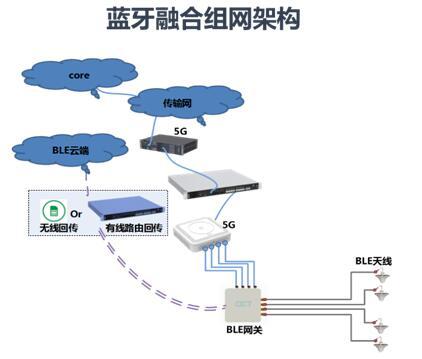 """5G室分解决方案新动向-中移动""""智慧室分网络监控及定位设备采购"""""""