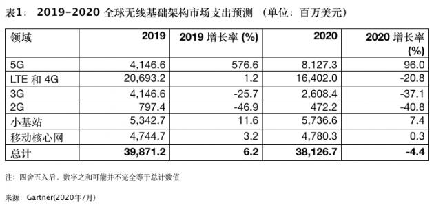 Gartner预测:大中华地区2023年5G人口覆盖率将达95%