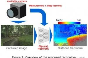 东芝已成功研发出具有3D识别功能的单目摄像头人工智能技术