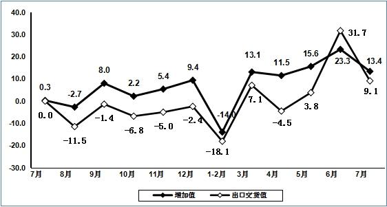 工信部:1-7月通信设备制造业营收同比增长7.2%