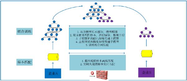 京东开源超大规模联邦学习平台(9NFL) 深度连接合作伙伴