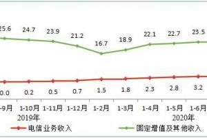 1-8月电信业务收入累计完成9153亿元 同比增长3.1%