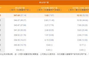 中国电信8月5G用户数净增787万 累计5714万