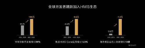 华为HMS生态已成为全球第三大移动应用生态