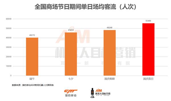 猎豹移动机器人大数据:国庆客流加速集聚,头部商场客流为普通商场近4倍