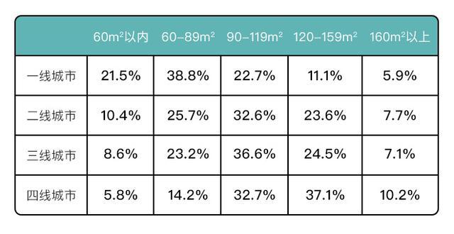 """土巴兔大数据研究院发布首份后疫情家装数据报告:北上广深""""精致穷"""" 装修比不上四线城市"""