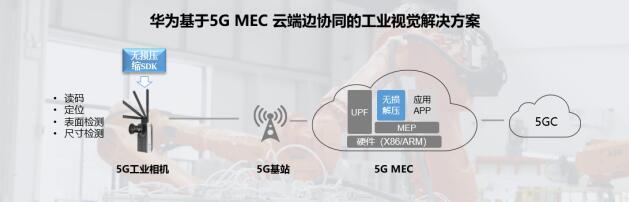 华为发布首个基于5G MEC云边端协同的工业视觉解决方案